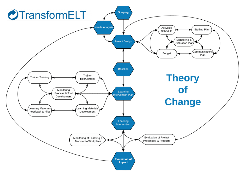 The Transform Approach